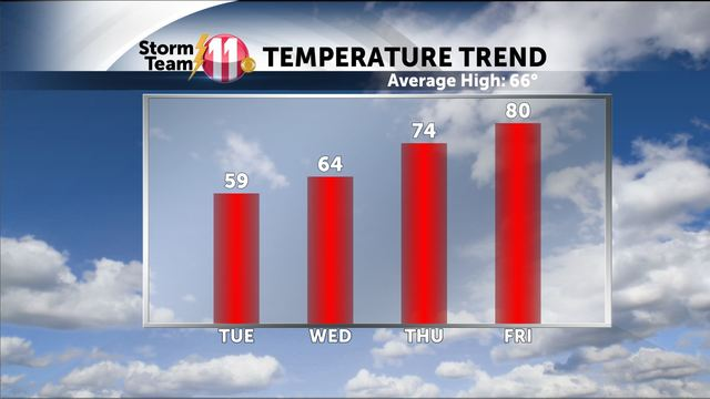 Mark's Weather Blog:  Temperatures will warm up later this week!  Thunderstorms for the weekend!