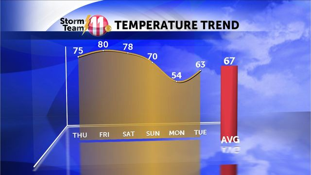 Mark's Weather Blog:  Warming up through the weekend!  Storms late Saturday into Sunday.
